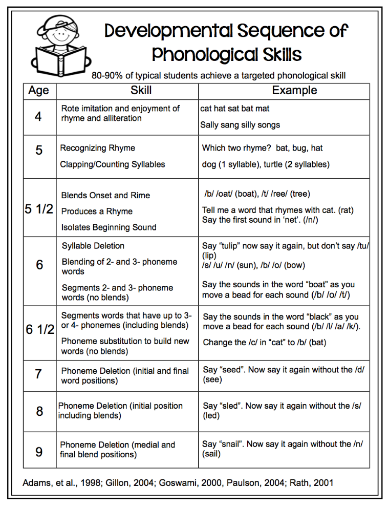Tools For Teaching Phoneme Segmentation Make Take Teach Blog