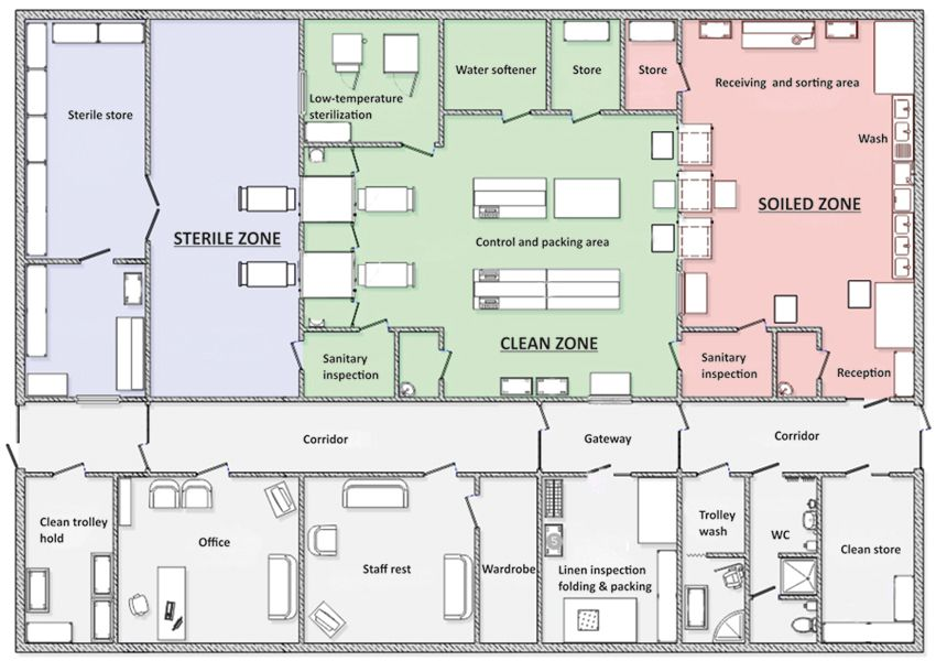 Related image | Hospital Design | Layout, Layout design