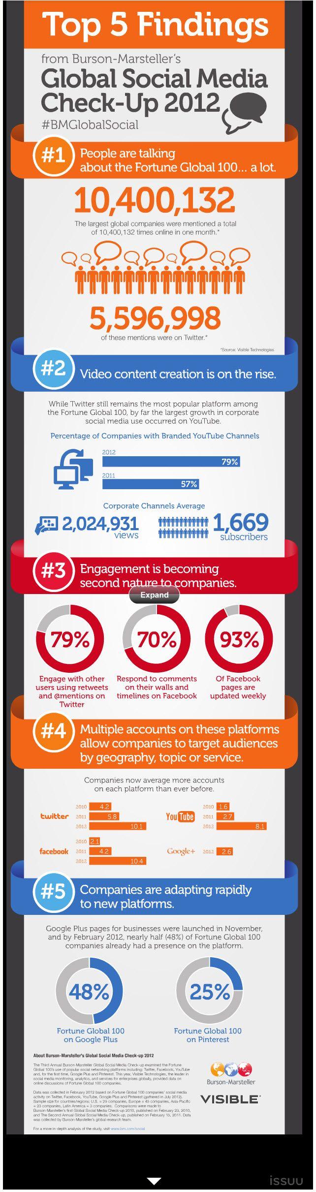 Infographic: 5 Insights into Global Social Media in 2012 / Infografía: Cinco descubrimientos sobre la adaptación de las compañías al social media en 2012.