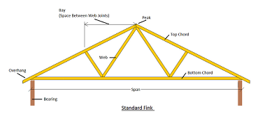 Rafter Design Google Search Roof Trusses Roof Ceiling