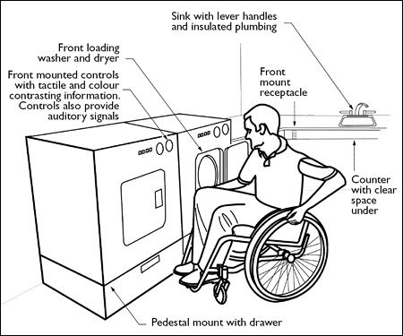 wheelchair accessible laundry google search accessibility pinterest laundry laundry. Black Bedroom Furniture Sets. Home Design Ideas