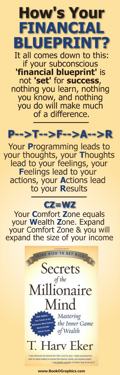 Hows your financial blueprint a bookographic based on the book hows your financial blueprint a bookographic based on the book secrets of the millionaire mind by t harv eker malvernweather Image collections