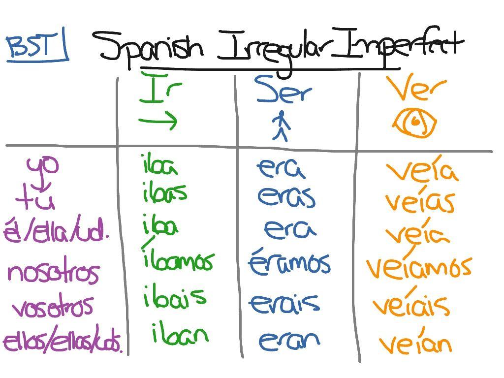 Imperfect Tense Conjugation Irregular Imperfect Spanish Verb Worksheets Spanish Conjugation Chart [ 768 x 1024 Pixel ]
