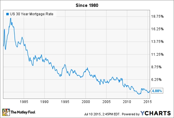 Us  Year Mortgage Rate Chart  Provided By Fool  House Flipping