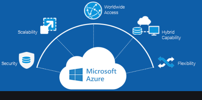 Microsoft Azure Scrum And Micro Services Tools Overview By Learn Part 01build Enterpri Learning Microsoft Cloud Computing Services Information Technology Humor