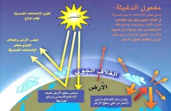 الاحتباس الحراري قنبلة موقوتة مجلة الفيزياء العصرية Singing Blog Posts Map