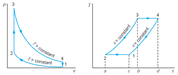 pressure volume and temperature entropy diagram for the stirling how a stirling engine works stirling cycle consists of two isothermal and two isochoric processes, pressure volume and temperature entropy diagram of stirling cycle are represented