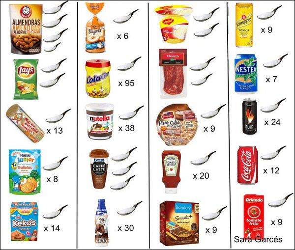 Sabes cuánta azúcar tienen tus alimentos? Comparte si