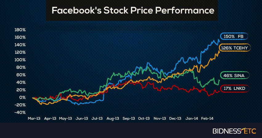 Facebook Stock Has Outperformed The Nasdaq 100 Ndx And The