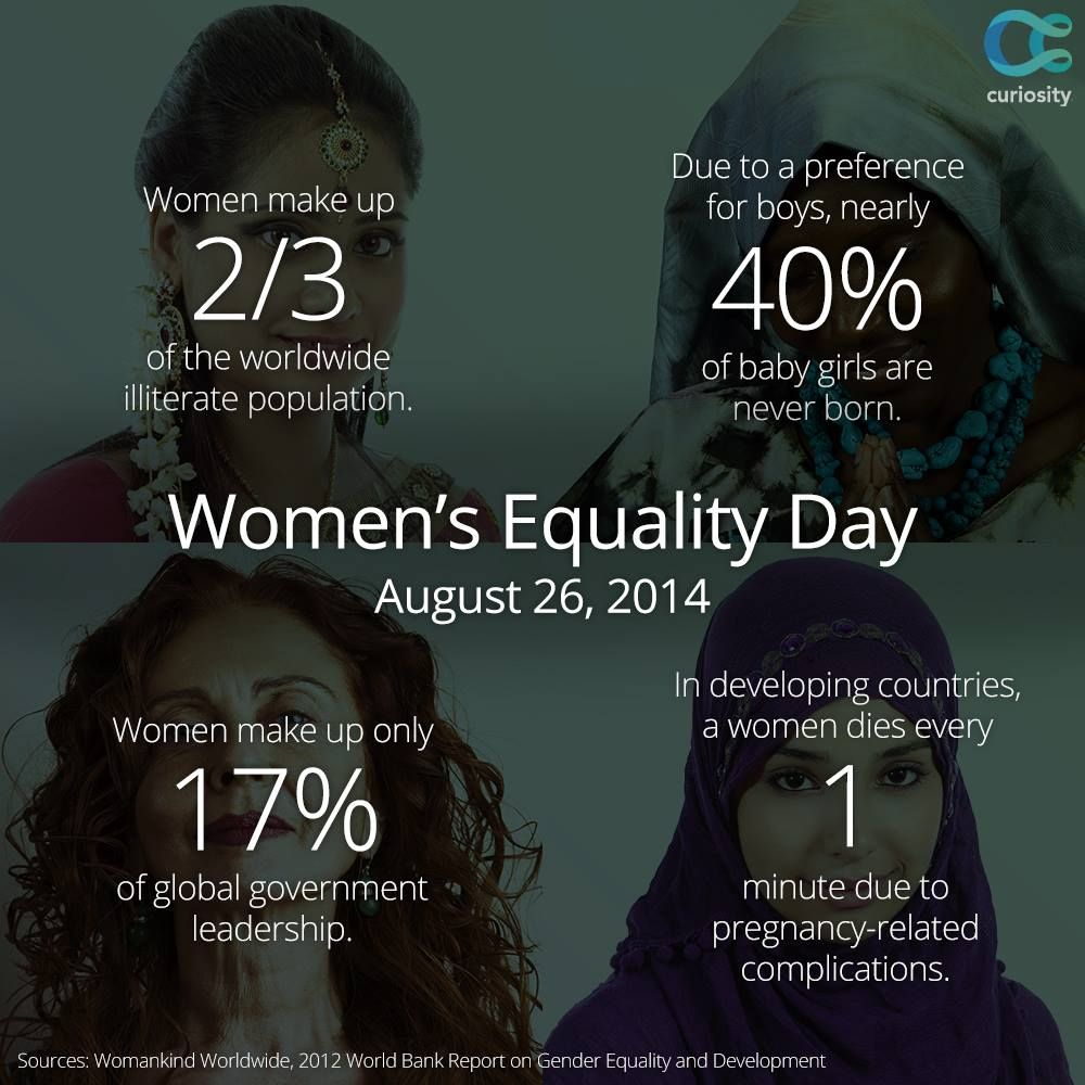 Women's Movements