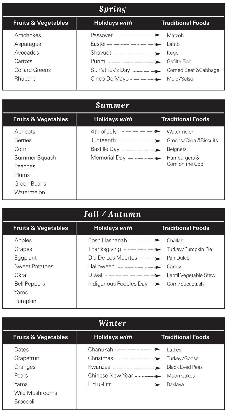 Fruits, veggies & holidays season