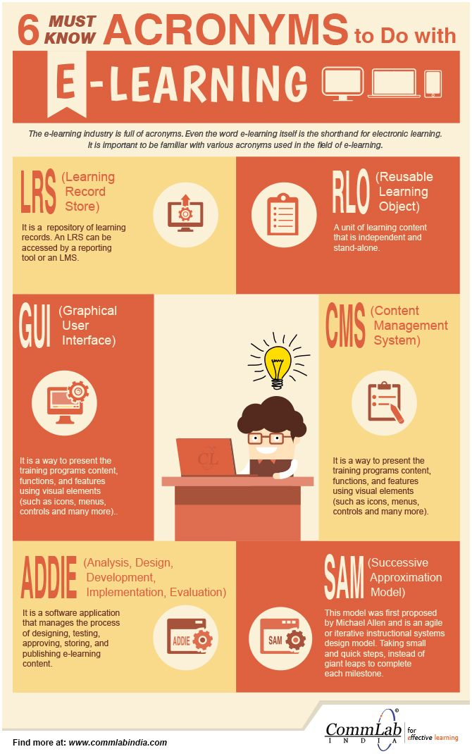E Learning Acronyms Every L D Professional Needs To Know Infographic Elearning Blended Learning Instructional Technology