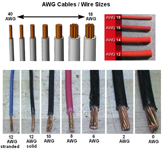 American Wire Gauge (AWG) Cable Conductor Size Chart / Table | American wire  gauge, Electrical wiring, Electrical wiring colours | Wiring Size Diagram |  | Pinterest