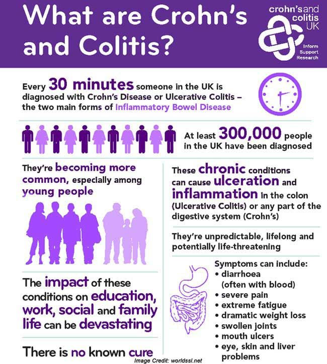 Crohn's and Colitis Awareness Month: Keep the Fight Strong