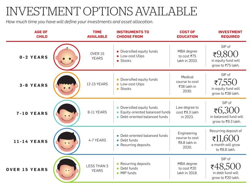 Investment options for childrens education