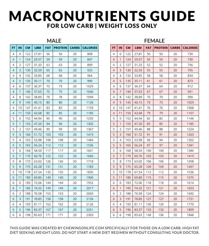 Pin On Weight Loss Keto