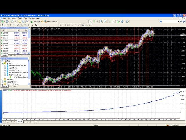Forex trading using ea