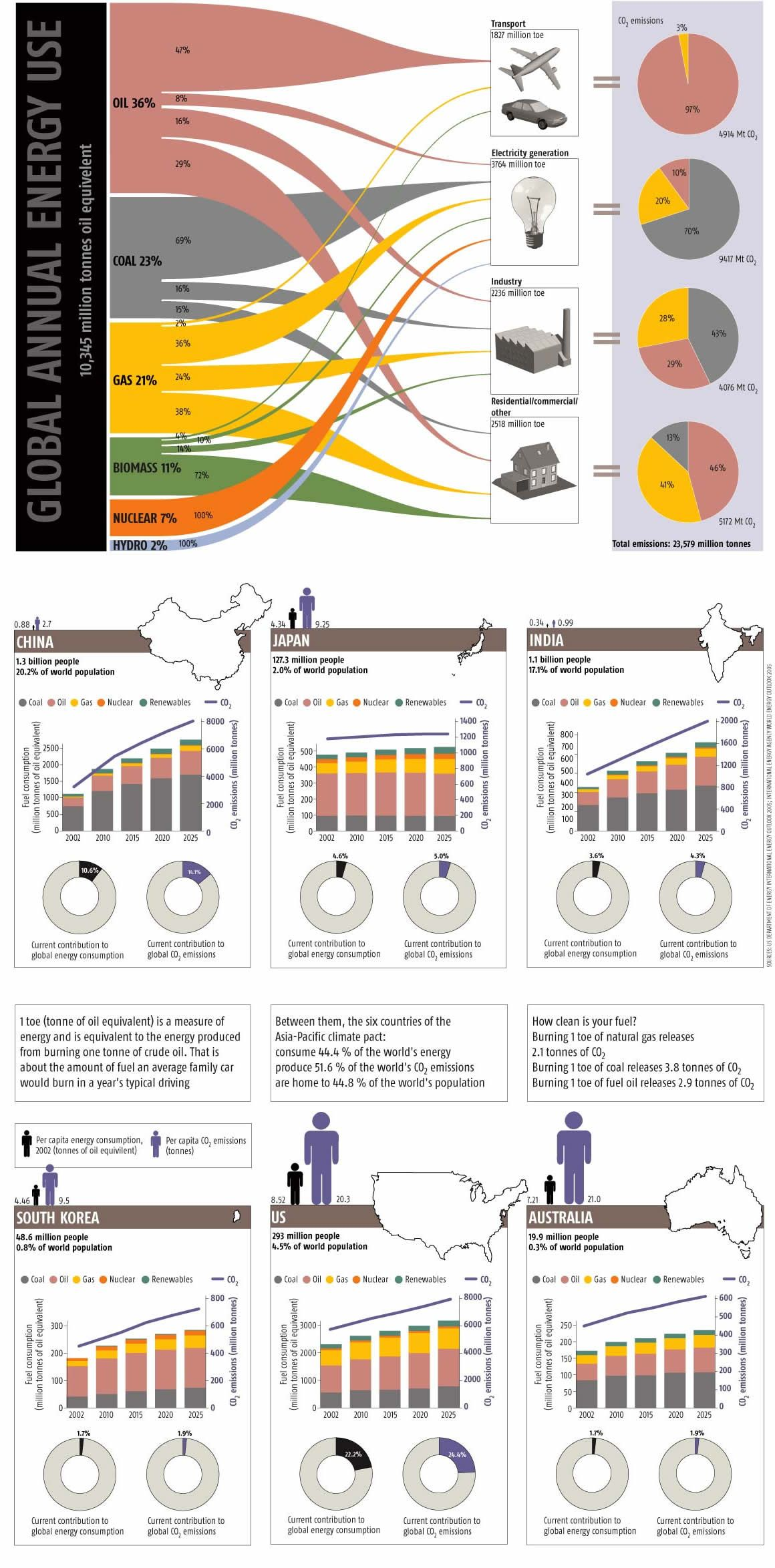 Where Does Our Energy Come From And Where Does It Go Amazing Infographic Green Energy Energy Industry Energy