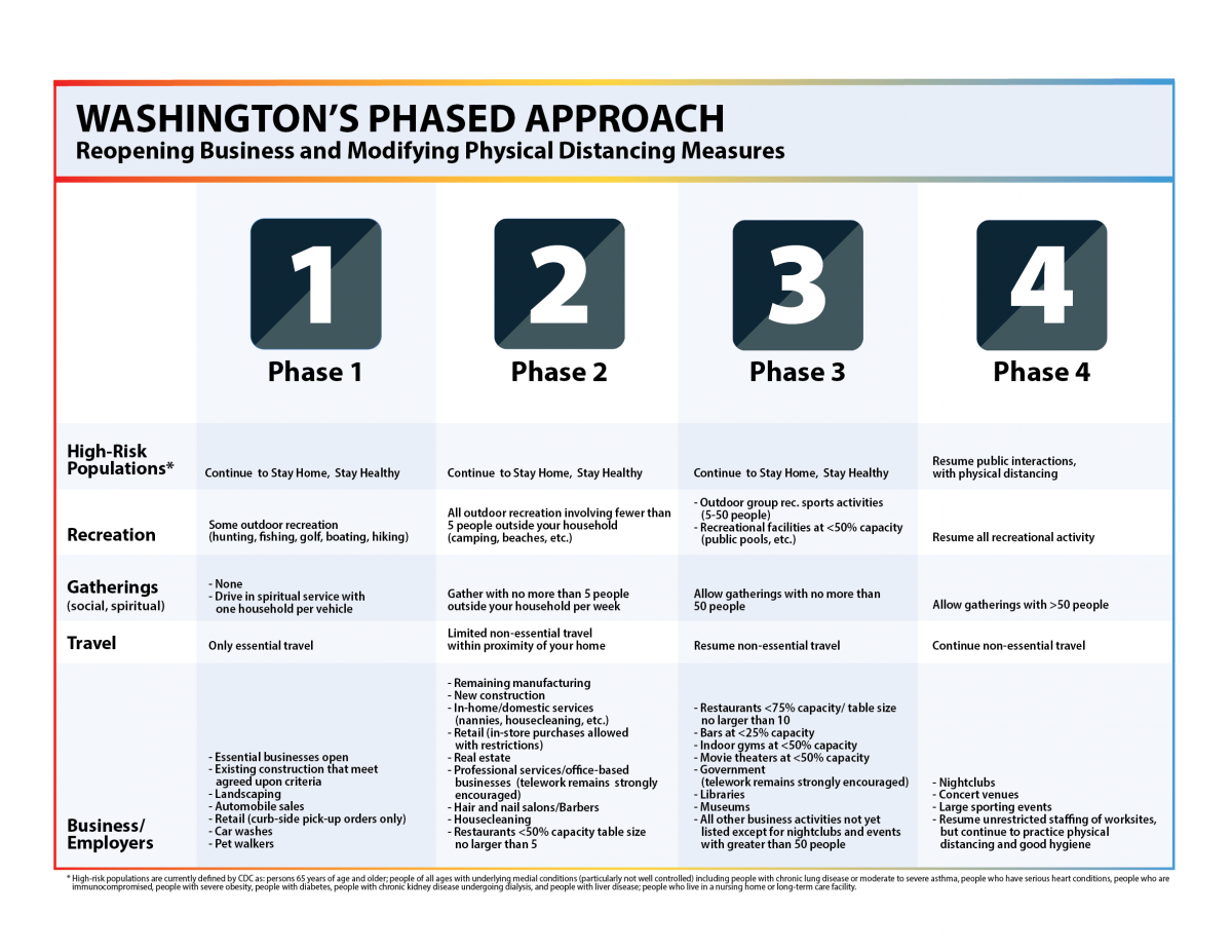 Washington officials give more information on slow