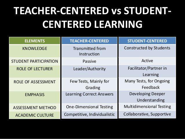Teacher-centered vs. Student-centered learning @plnaugle twitter