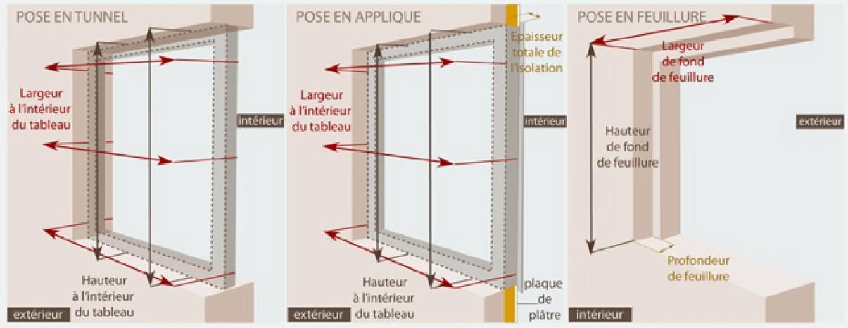 Types De Pose Ouvertures Séparation Portes Fenêtres Puit
