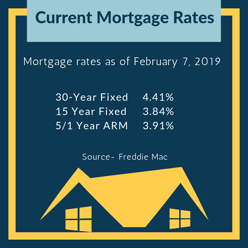Today S Mortgage Rates Current Mortgage Rates Mortgage Rates Best Mortgage Rates Today