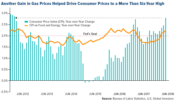 Another Gain In Gas Prices Helped Drive Consumer Prices To A More Than Six Year High Latest Cycle Gas Prices Cycle