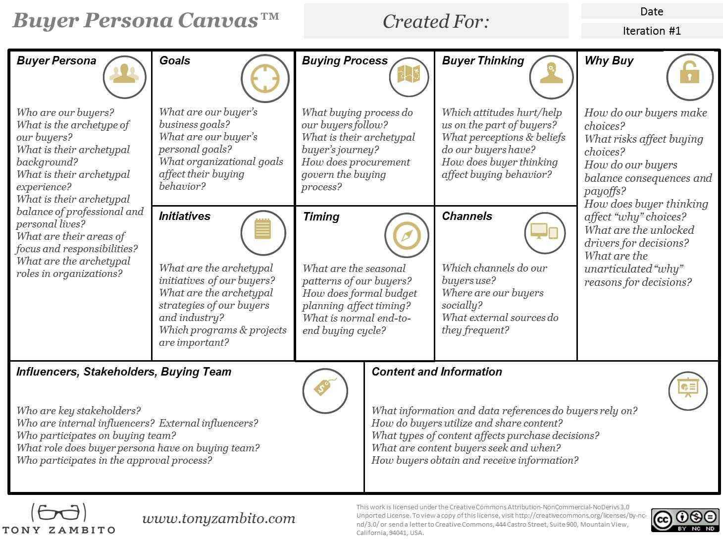 The Buyer Persona Canvas Is A Strategic Modeling To Focus On Ten