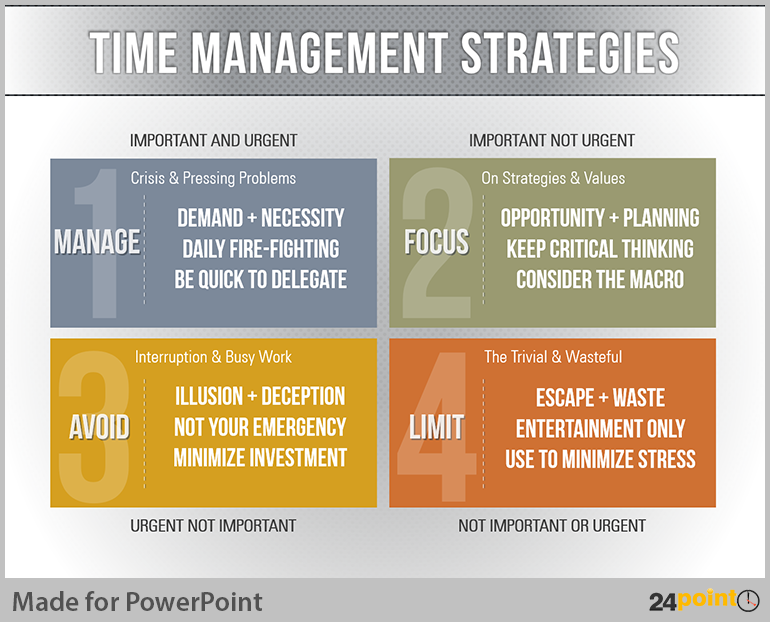 Easy Tips To Create Time Management Matrix On Powerpoint Time Management Strategies Time Management Business Process Management