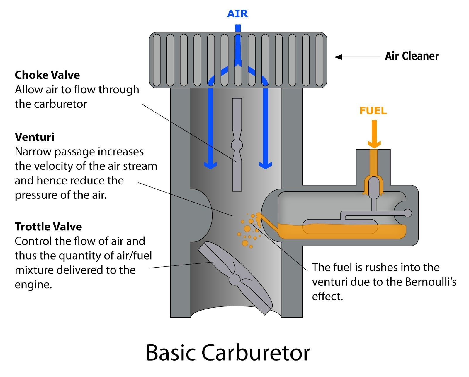 Penerapan Lain Prinsip Bernoulli Karburator Tempat