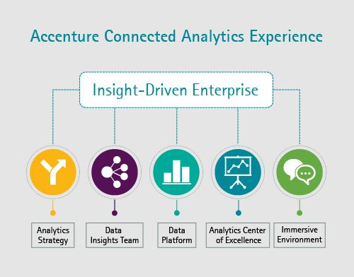 Accenture Launches The Accenture Connected Analytics Experience