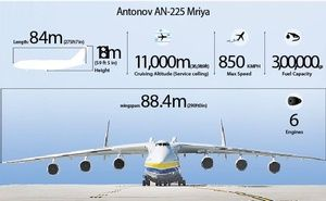 Picture a Boeing-737 plane. Now, take it another step forward, and imagine an aircraft so big, that it can comfortably carry the 737 inside it. There is a name for this. Antonov AN-225 Mriya.