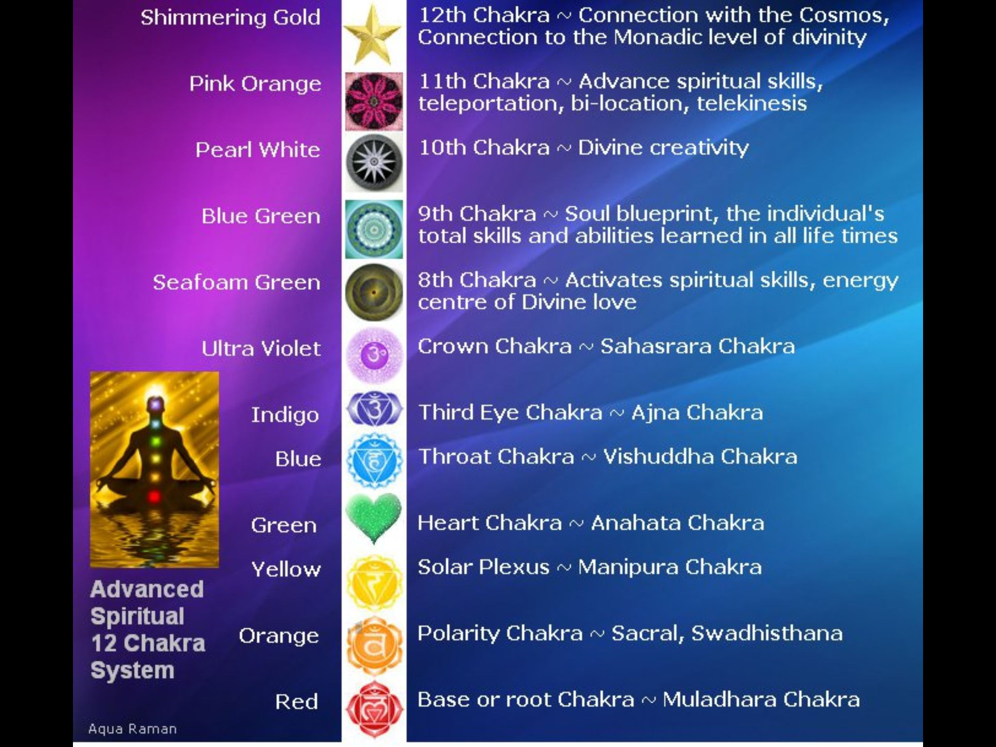 12 Chakra system | Light, Colour, Sound, Energy, Frequency