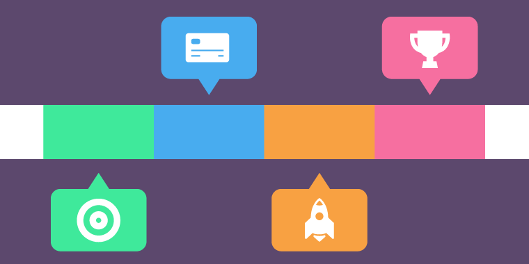 Interactive Timelines In ELearning  Training Design Ideas
