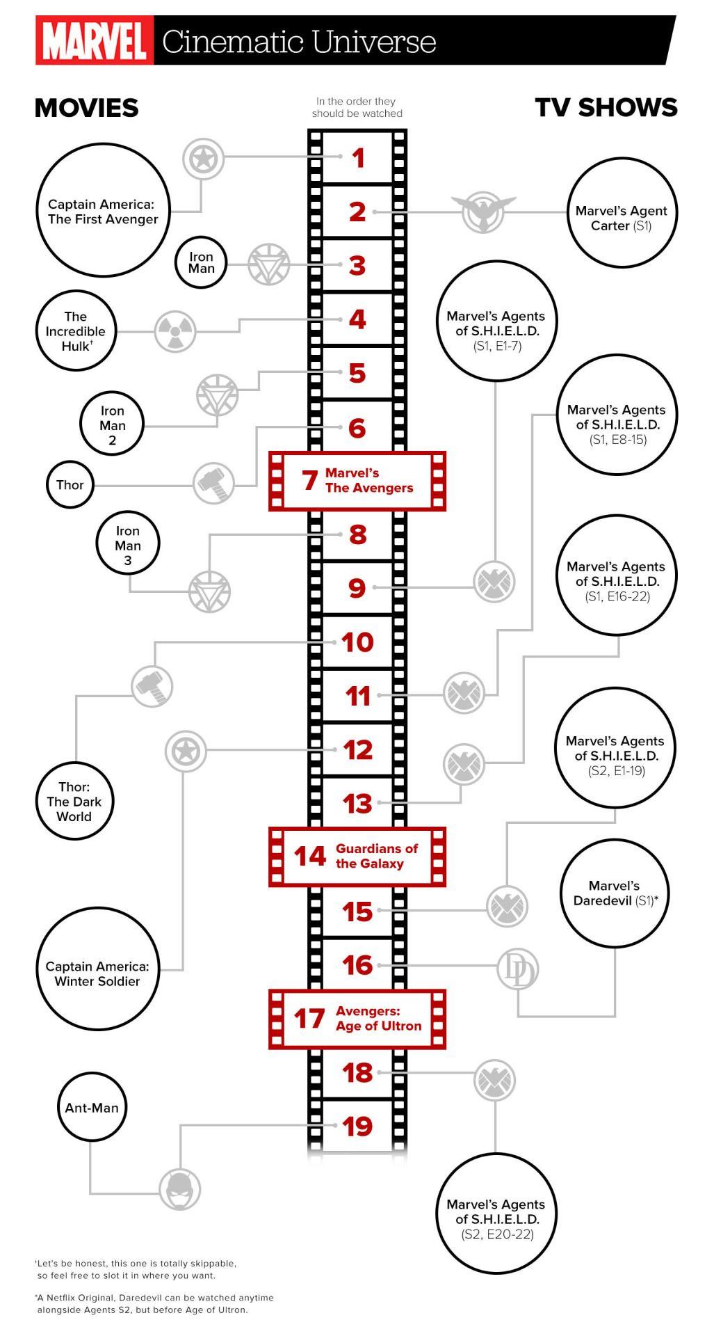 Chronologische Reihenfolge Marvel Filme