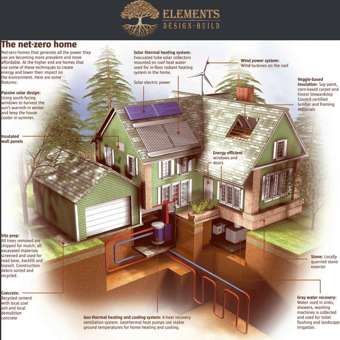 Green Home Building Elements Custom Home Building Building A