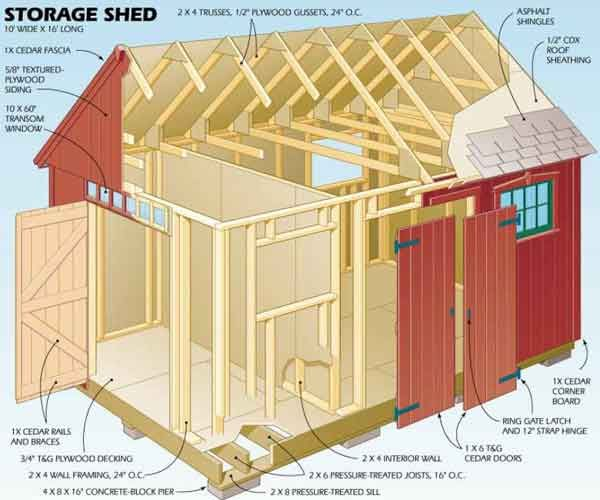 Outdoor Shed Plans Blueprints To Build An Outdoor Shed Wood Shed Plans Shed Blueprints Shed Homes