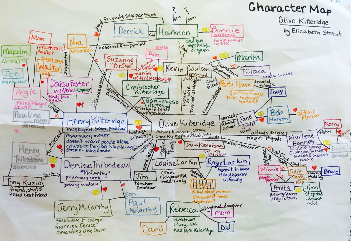Character Map trace character relationships throughout the