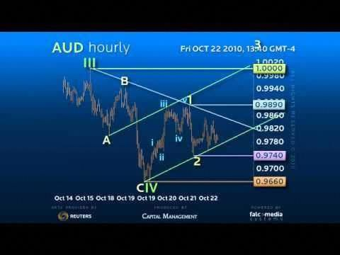 Forex news trading strategy nadex
