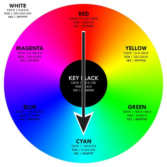Color Wheels Complementary Colors