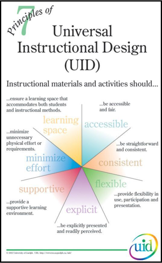 7 Principles Of Universal Instructionaldesign If You Like Ux Design Or Design Thinking Check Ou Instructional Design Curriculum Design Inclusive Education