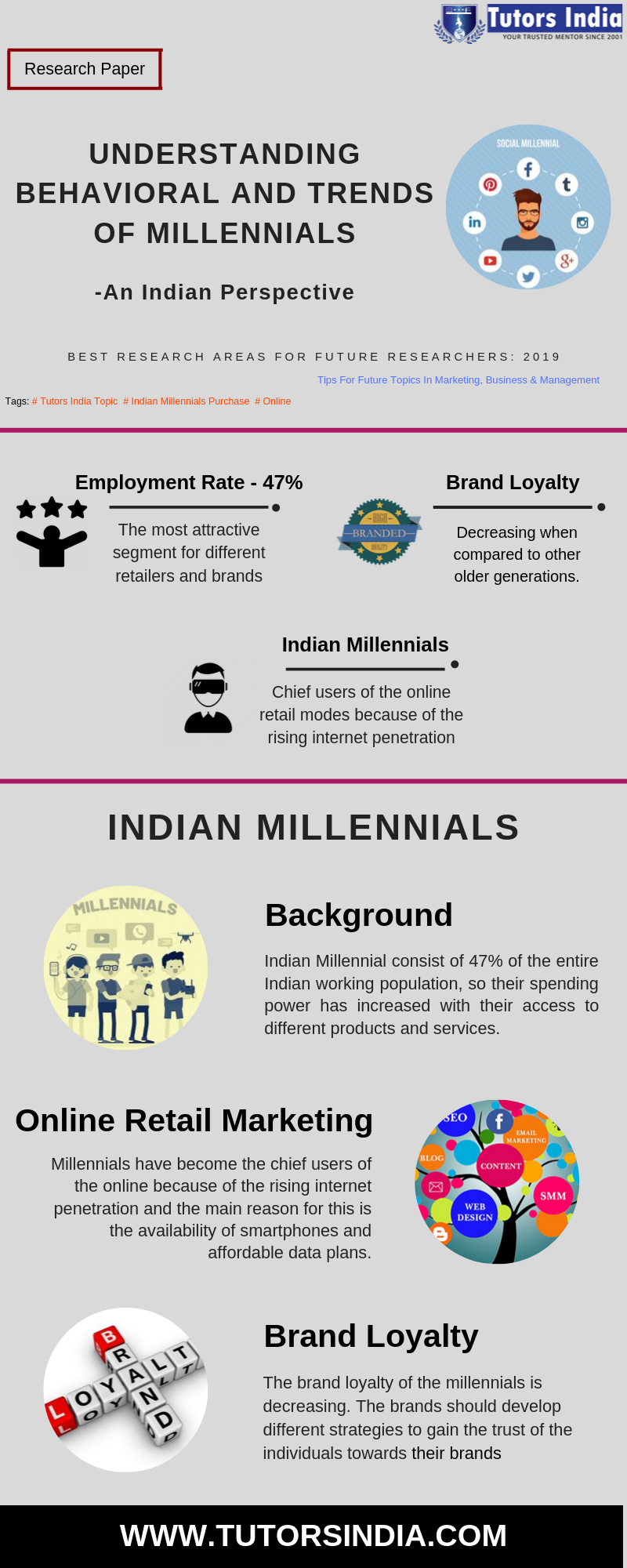 Understanding Behavioral And Trend Of Millennial Best Research Area For Future Researcher 2019 Busines Management Retail Dissertation Topics