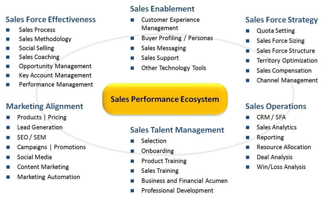 Navigating the Sales Performance Ecosystem - Part 1 Mike Kunkle - sales analysis