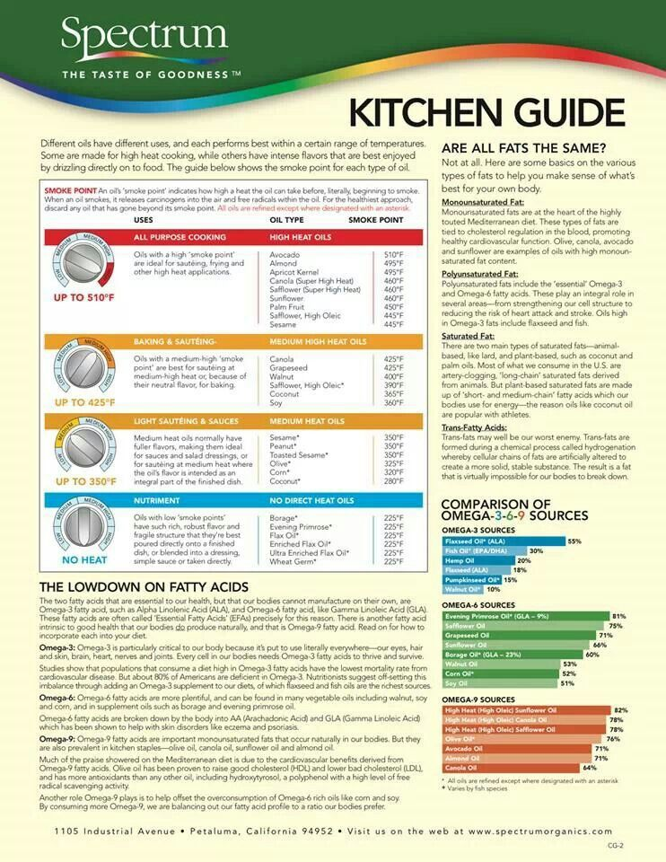 Spectrum chart Kitchen guide, Healthy food recipes clean