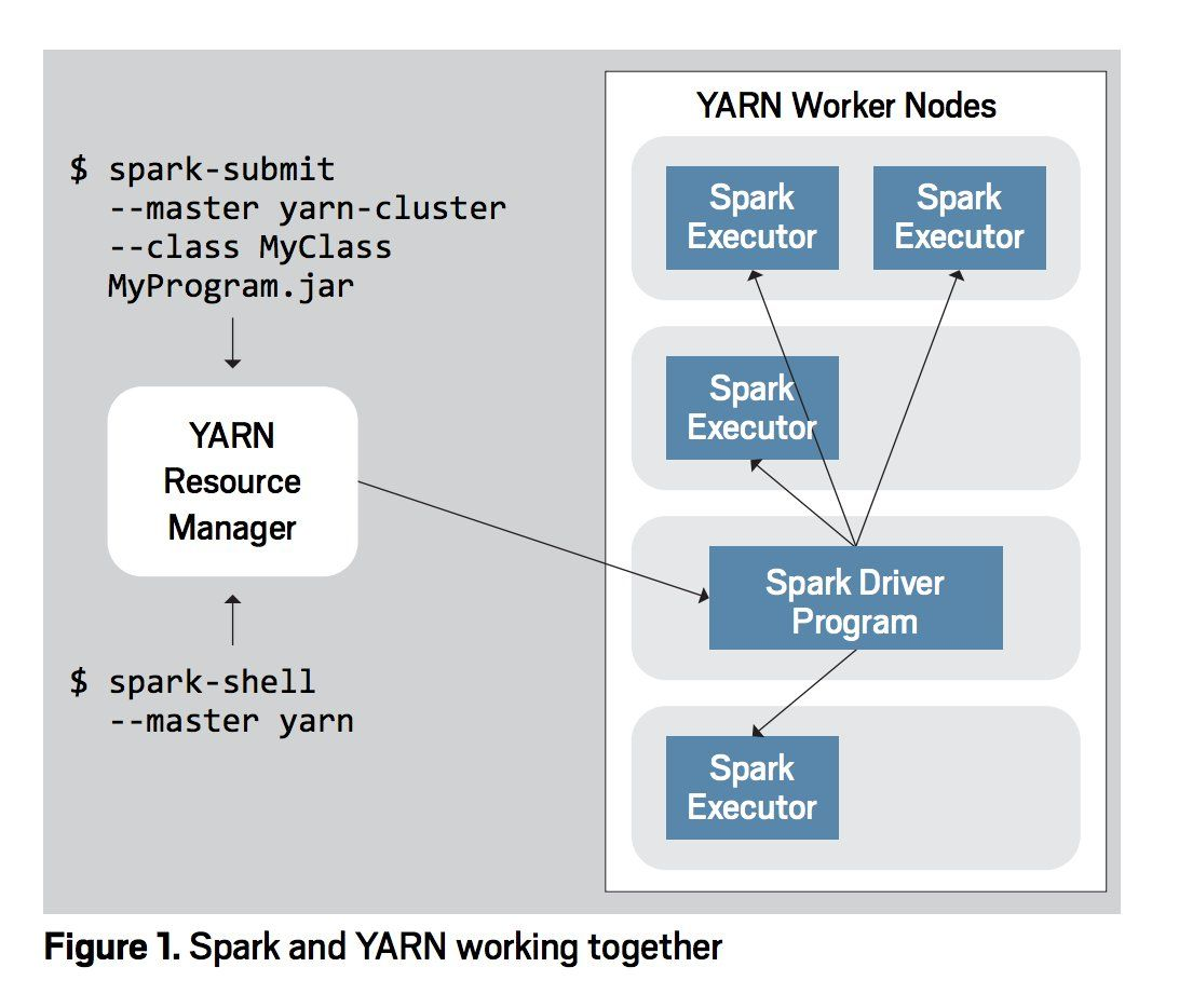 Java Magazine On Twitter Software Architecture Diagram Diagram Architecture Apache Spark
