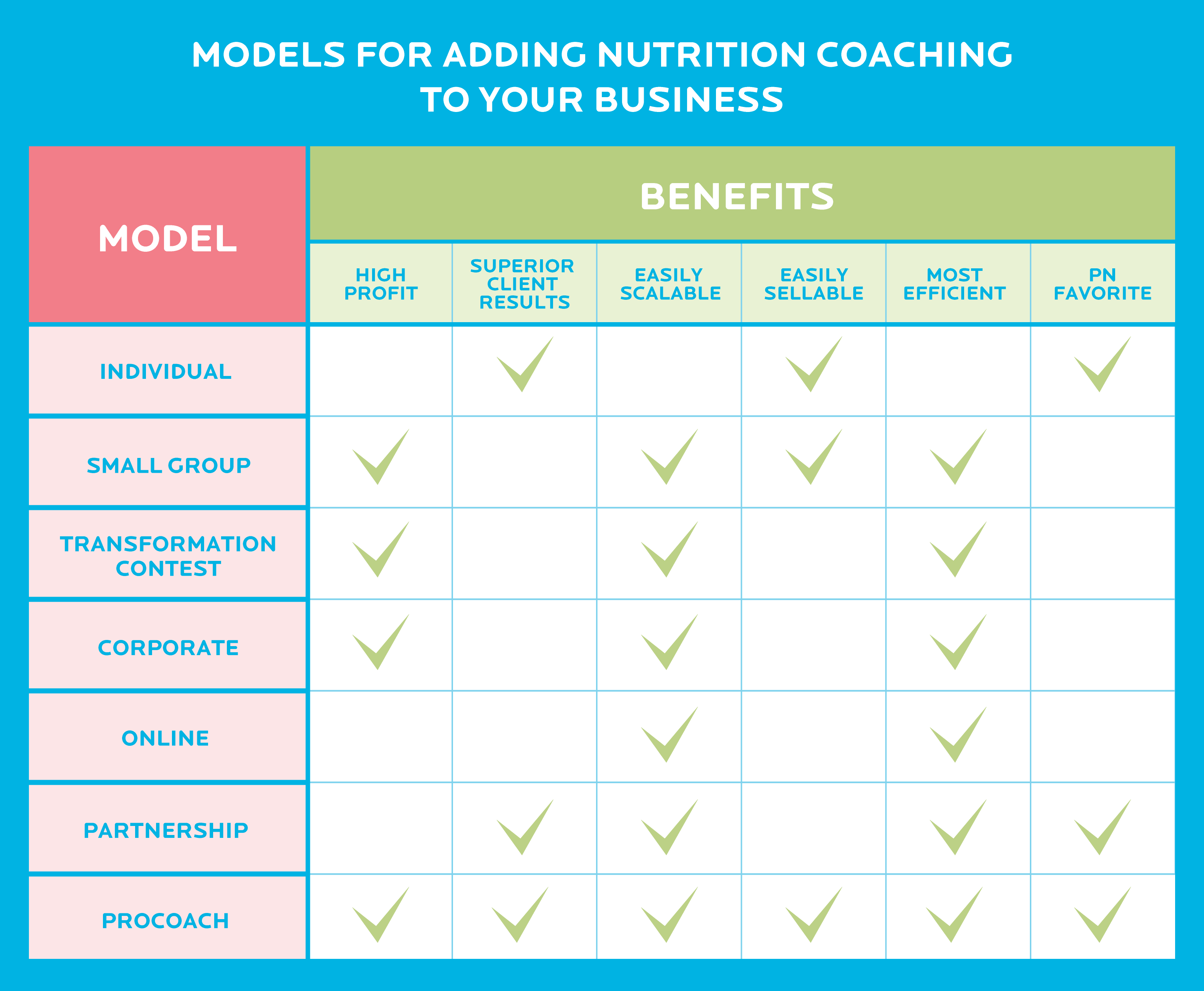 7 proven + profitable models for adding #nutrition coaching to your fitness or health business.