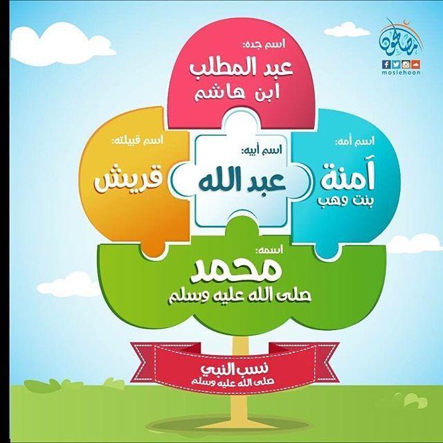 تعرف على حبيبنا محمد صل الله علية وسلم من خلال اجمل البطاقات وسائل تعليمية المنهج الوطني الج Islamic Kids Activities Preschool Phonics Muslim Kids Activities