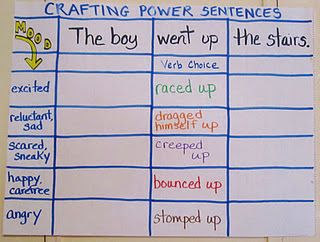 This activity will go along GREAT with my vibrant vivid verbs!! Crafting Power Sentences chart from Teaching My Friends