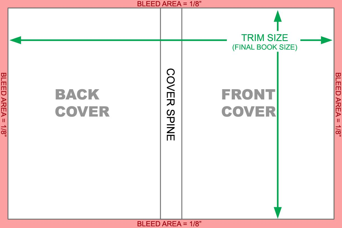 Book Cover Layouts : Book cover layout how to video qx os s covers for books