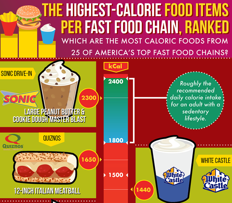 The Highest Calorie Food Items Per Fast Food Chain Ranked